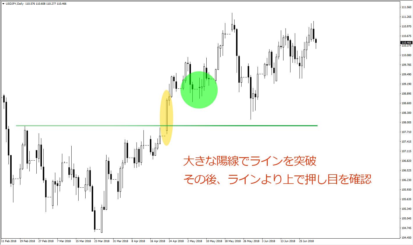 ドル円 日足チャート 上昇トレンド