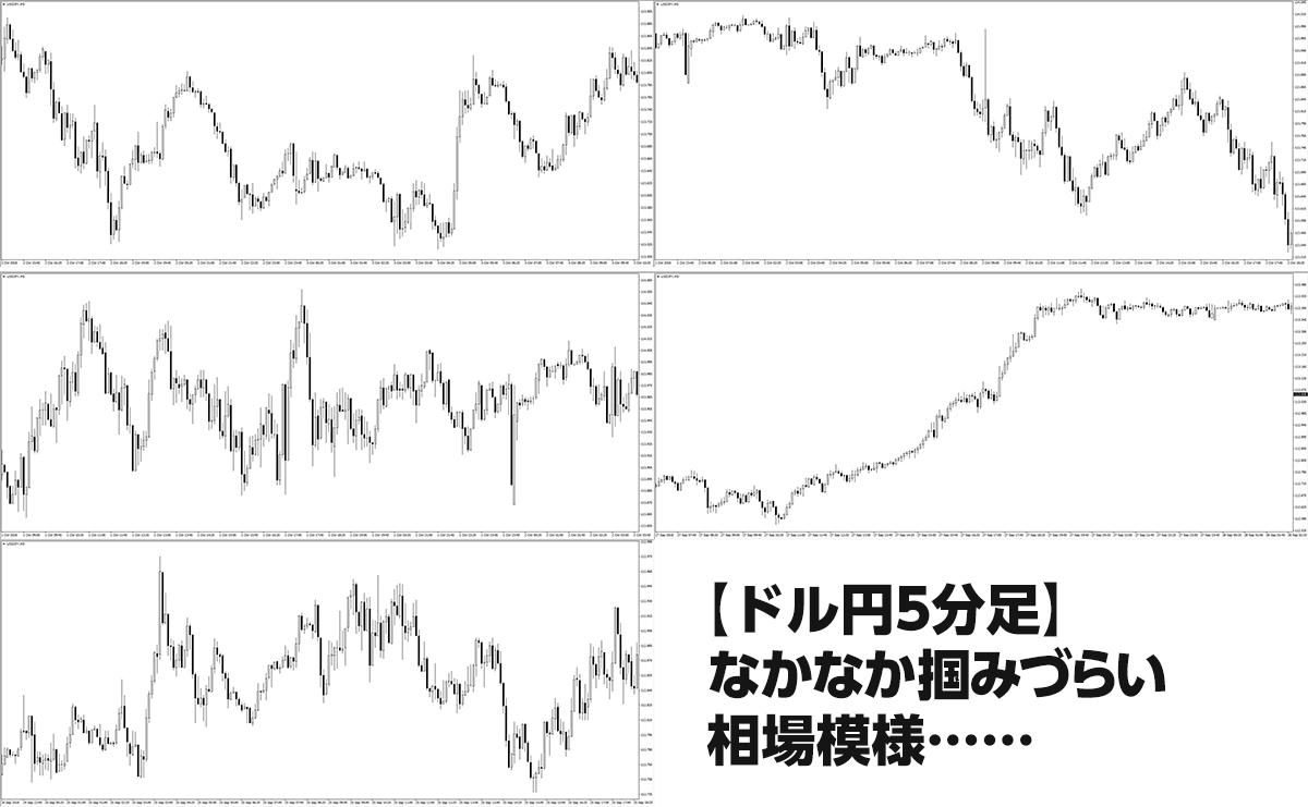 ドル円5分足チャート