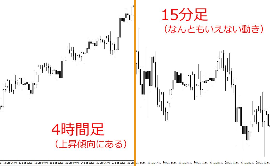ドル円の時間足ごとのチャート